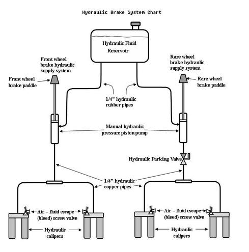 Horse Drawn Carriage Hydraulic Brake System